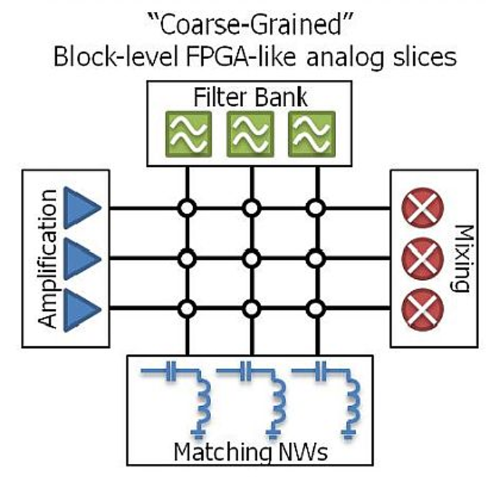DARPA RF-FPGA program awards six contracts to develop programmable RF front-ends
