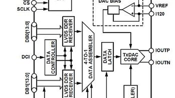 Analog Devices introduces three D/A converters for avionics, radar, and communications applications