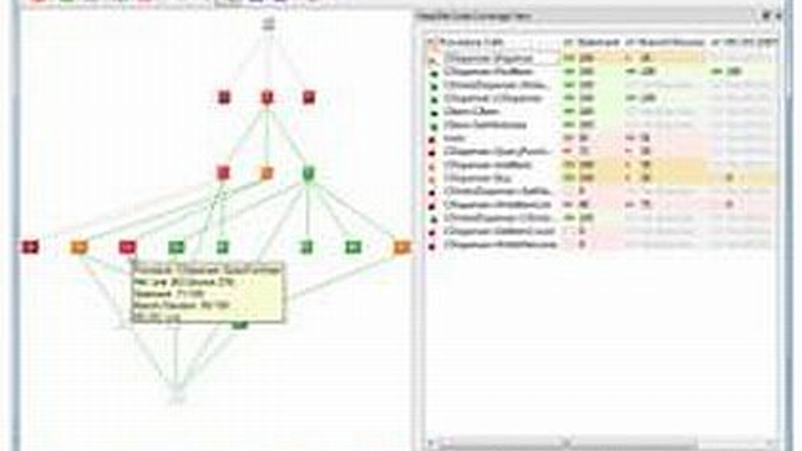 Software engineering tool that verifies mission-critical code introduced by LDRA