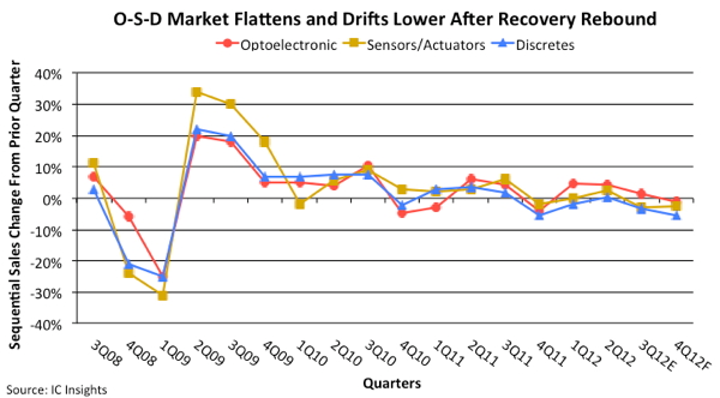 Sales of electro-optics, sensors, actuators, and discrete semiconductors slow to near zero