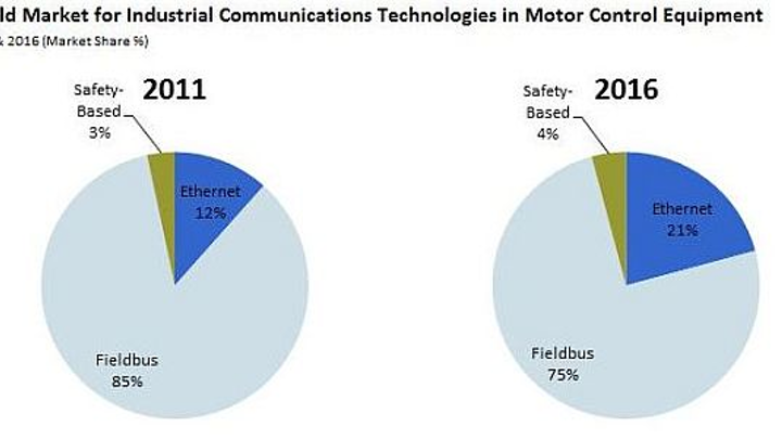 Industrial and motion control technologies making fundamental shift to Ethernet, study says