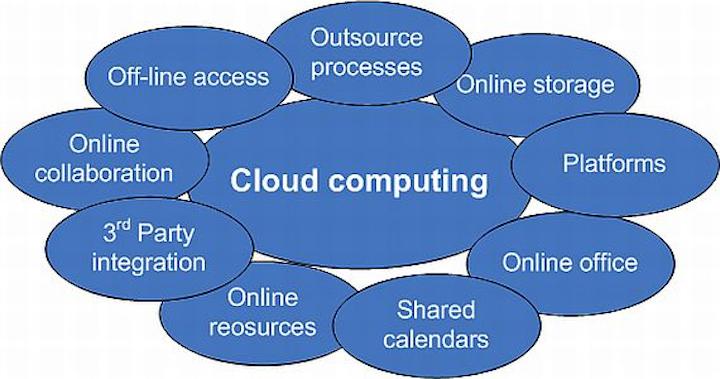 Content Dam Mae Online Articles 2014 02 Cloud Computing 10 Feb 2013