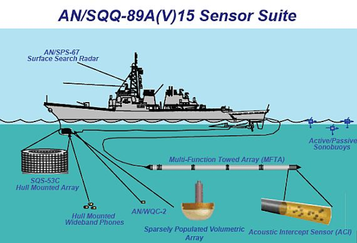 Towed-array sonar for Navy surface warships