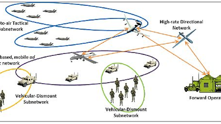 DARPA pushes forward with second and third phases of WND program to protect wireless tactical networks