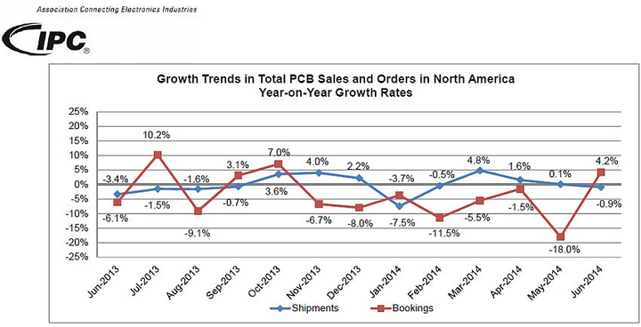 Printed circuit board bookings increase in June: first year-on-year increase in eight months