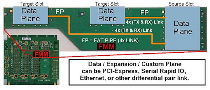 Patented fabric mapping modules for optimizing backplane designs introduced by Dawn VME