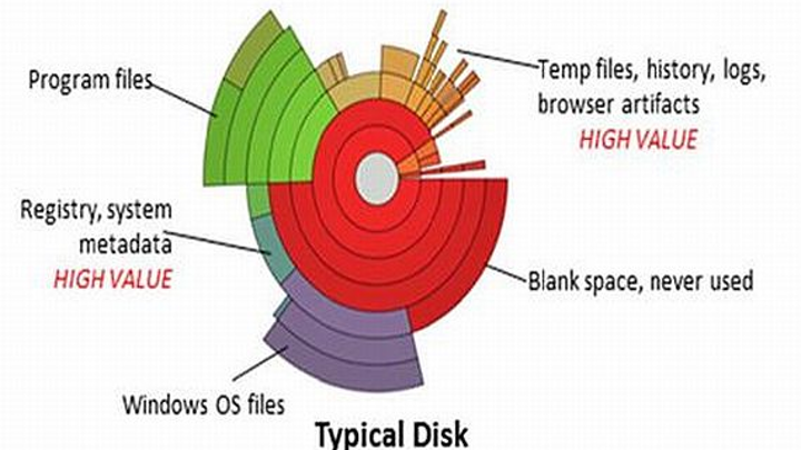 Grier Forensics helps law enforcement, military cyber security speed analysis of captured hard disks