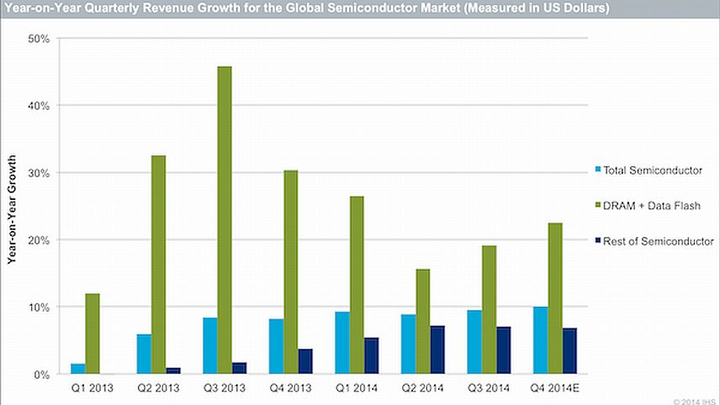 Worldwide semiconductor market expected to see 9.4 percent revenue growth from 2013 to 2014