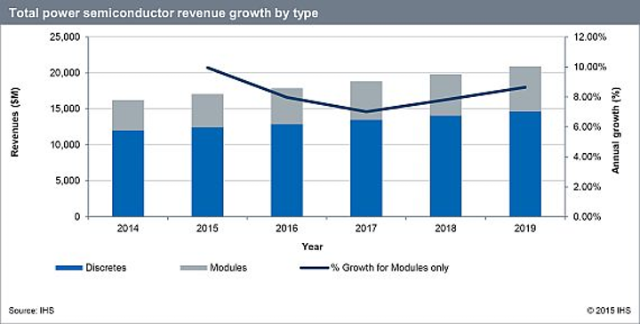 Global power semiconductor market expected to grow 5 percent from 2014 to 2015, says IHS