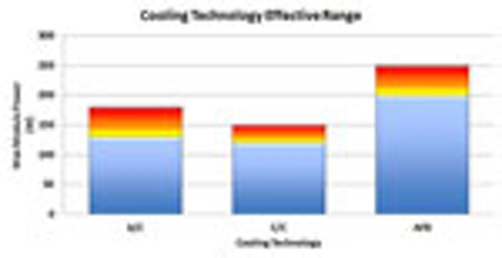 Meeting Thermal Management Challenges in Rugged Defense Applications