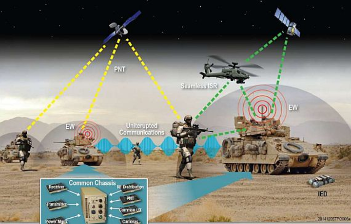 Army asks industry for ideas on developing open-systems integrated digital radio and EW