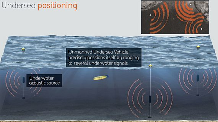 BAE Systems to build undersea navigation without GPS for unmanned underwater vehicles (UUVs)