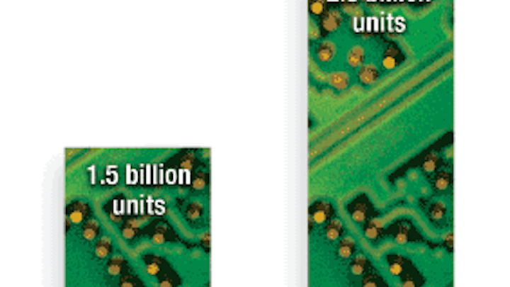 DSP chip market to continue fast growth through 2009   Military