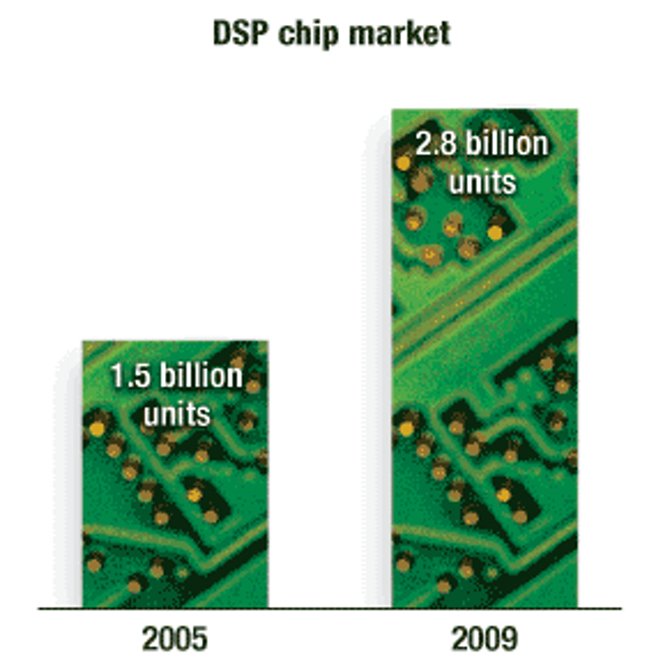 DSP chip market to continue fast growth through 2009