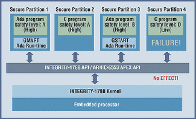 Adding security to speed: safeguarding the RTOS | Military