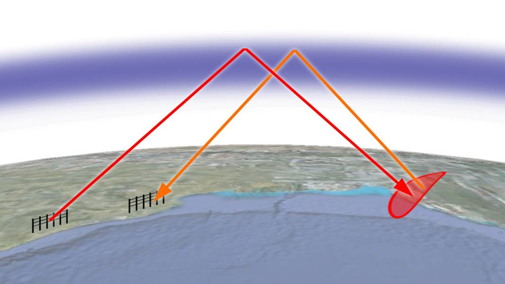 A powerful HF radar signal from a large transmitting antenna can reach a target beyond the horizon by reflecting off the ionosphere, and the echo signal from the target returns to the receiving antenna by the same route.